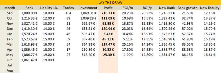 statistica strategii trading premium LTD