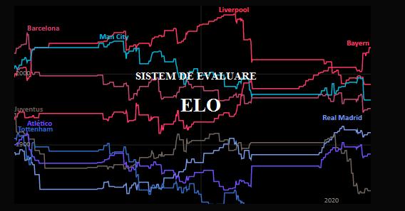 Sistem de evaluare ELO