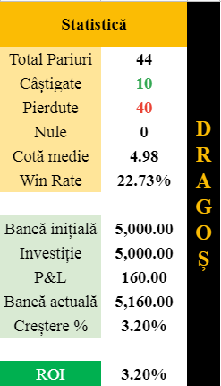 statistica pariuri dragos