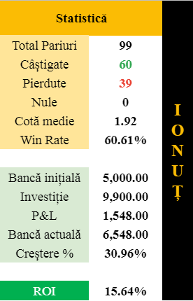 statistica pariuri ionut